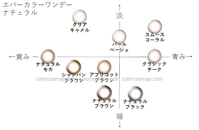 エバーカラーワンデーナチュラル ブルベ(イエベ)向き順に並べてみた【カラコン:着色直径13.6~13.8mm/1day/度なし/度あり】